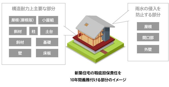 新築住宅の瑕疵担保責任を10年間義務付ける部分のイメージ