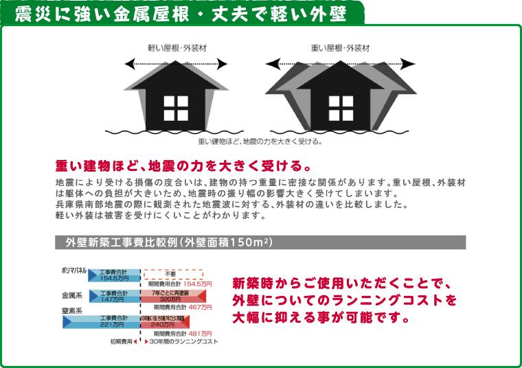 震災に強い金属屋根・丈夫で軽い外壁